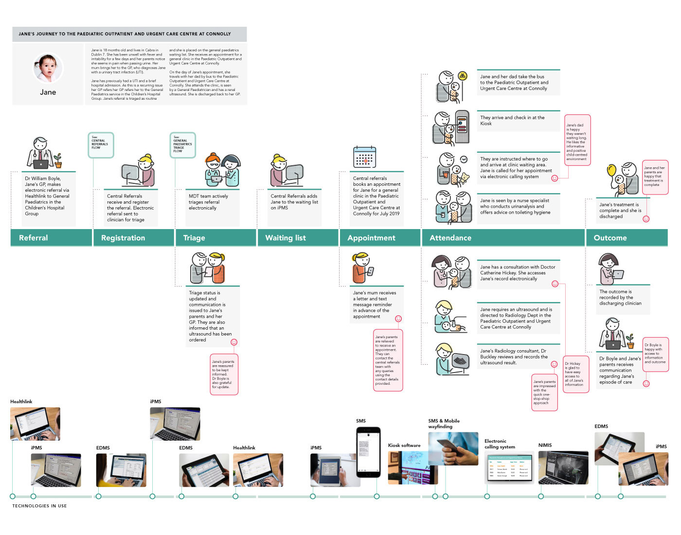 National Children's Hospital, User Journey Flow